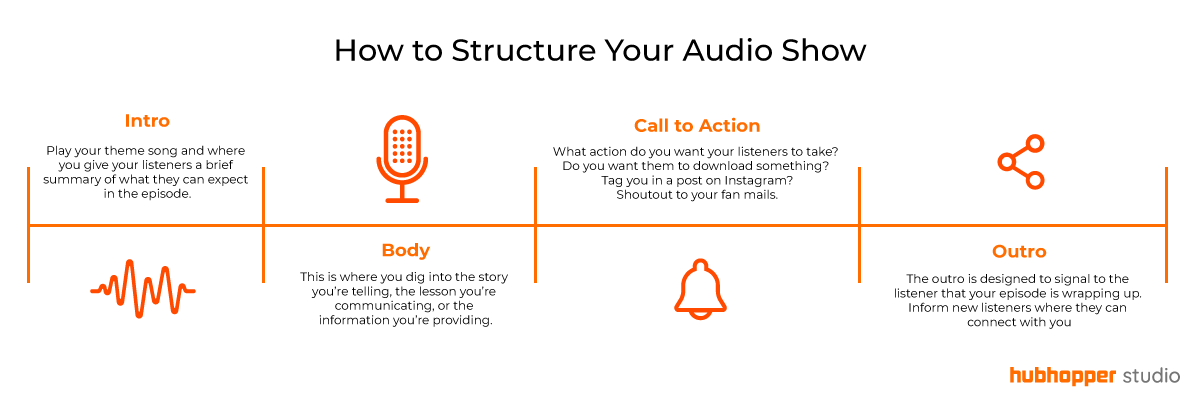 Infographic showing structure of a podcast consisting of Intro, Body, Call to Action and Outro - Hubhopper, Hubhopper Studio
